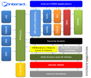 Figure-2: Interact HRMS Architecture