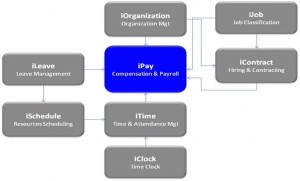 Figure-2: Interact Compensation and Payroll