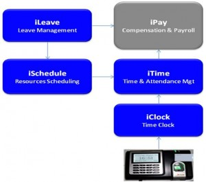 Figure-3: Leave, Time, and Attendance Management
