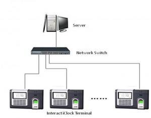 Figure-4: Interact iClock Terminals