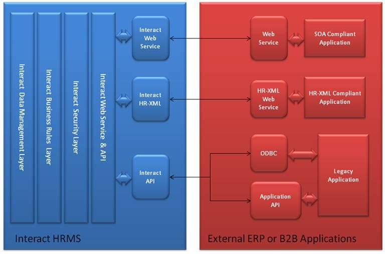 Figure-5 – Interact HRMS Interface Framework