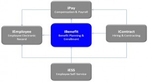Figure-6: Benefits Management