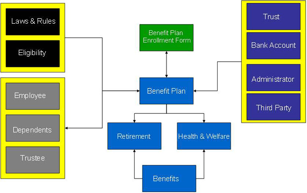 Figure-7: Interact Open Benefit Planning and Enrollment Framework
