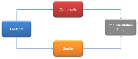 complexity-quality-1